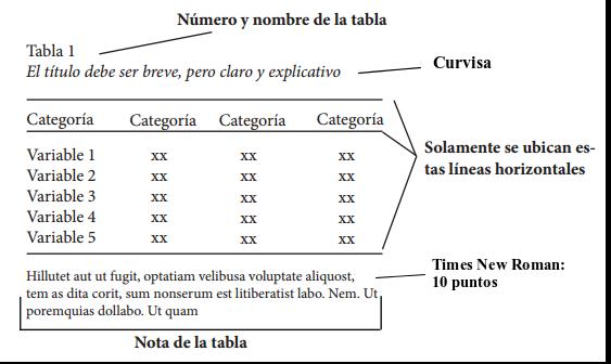 Inserción De Tablas Y Figuras En Normas Apa